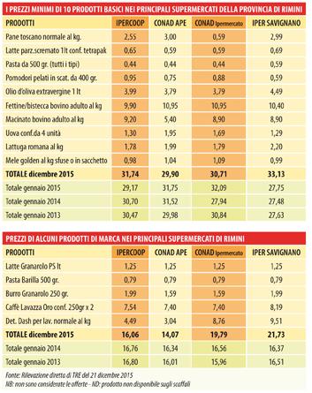 tabella prezzi detersivo pastiglie